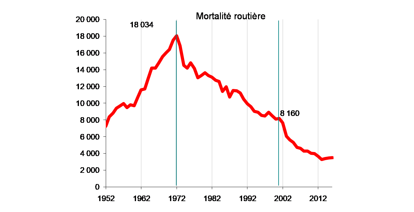 Road fatalities since 1952