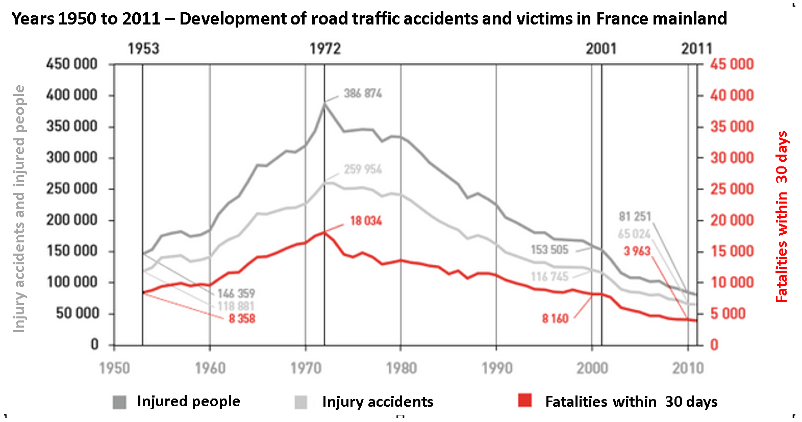 1950-2011 development of road traffic crashes and injuries