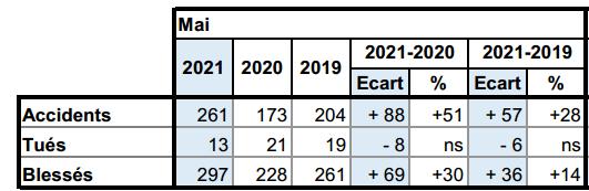 Tableau ATB outre-mer mai 2021