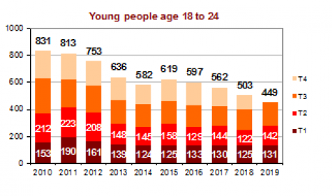 Young adults (18-24 y/o) fatalities per trimester